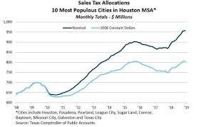 Houston Area Sales Tax Reaches Record High Galveston
