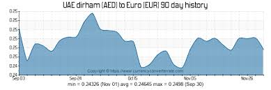 Euro To Dirham Chart 5000 Aed To Eur Convert 5000 Uae Dirham To Euro Currency