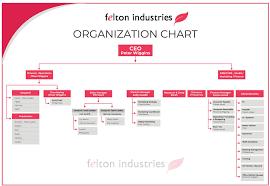 Org Chart Design Entry 47 By Webdesignmilk For Graphic Design Organisation