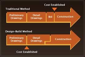 Design Build Wunderlich Builders