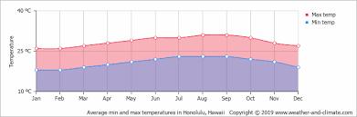 Hawaii Rainfall Chart Climate And Average Monthly Weather In Honolulu Hawaii Hawaii