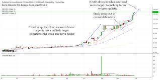 Technical Analysis Of Nestle Malaysia Stock
