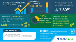 Global Construction Management Software Market 2020-2024| Increasing  Requirement for Large-Scale Project Management to Boost Market Growth |  Technavio | Business Wire