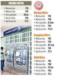 Metro Train Fares Chart In Hyderabad Chennai Metros Per Km Fare Is Lowest Cmrl The New Indian