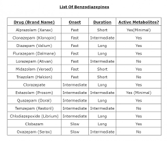 Complete List Of Benzodiazepines Pharmacistanswers