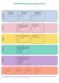Prisma Diagrams Cochrane Common Mental Disorders