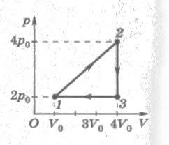 Контрольная работа № по теме основы термодинамики стр  Газ находится в сосуде под давлением 2 5 104 Па При сообщении газу количества теплоты б 104 Дж он изобарно расширился На сколько изменилась внутренняя