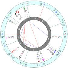 Persona Charts Astrologers Community