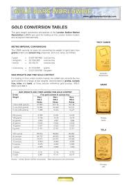 Grams To Ounces Chart Gold Gold Conversion Tables