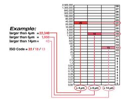 Understanding Iso 4406