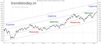 Long Term Nifty Chart Trendstoday In