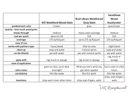 Wood Stain Comparison Chart 3 Ways To Age And Weather Wood Comparison H2obungalow