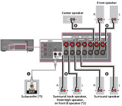 help guide connecting speakers multi channel av receiverstr dh750 str dh550
