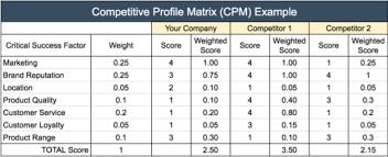 Competitive Matrix Template Competitive Profile Matrix Cpm With Free Template