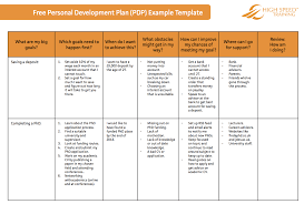 The Ultimate Personal Development Plan Guide Free Templates