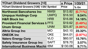 Why a cautious stanley druckenmiller piled into treasurys and chinese tech. 126 January U S Stock Dividend Growers Raise 25 Super Dogs Seeking Alpha