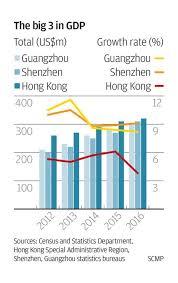 Pin By Laodan On Society Graphs Guangzhou Shenzhen