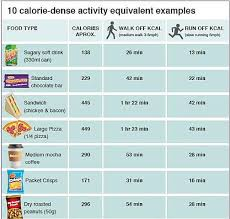 Caloric Equivalent Chart See Exactly How Much Exercise It Takes To Burn Off Junk Food