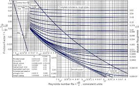 Hdpe Pipe Friction Loss Chart Friction Factors For Single Phase Flow In Smooth And Rough Tubes