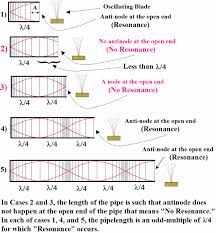 however both nodes and antinodes are possible to form depending on the wavelength of the sound waves as well as the pipe s length why see fig