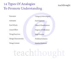 Types Of Analogies Chart A Guide For Teaching With Analogies