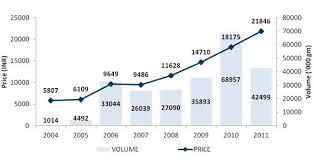 Gold Price Chart Moneycontrol Akshaya Tritiya Are You Buying Coins Bars Or Gold Etfs