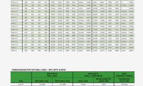 Unfolded Balax Form Tap Drill Chart Thread Plug Gage Chart
