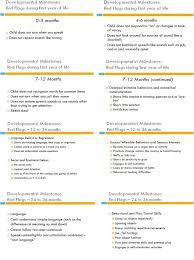 Children Developmental Milestones Chart Babyonesiesdiy