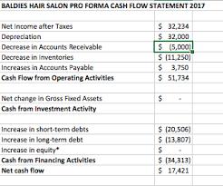 Solved Baldies Hair Salon Pro Forma Cash Flow Statement 2