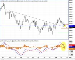 Feeder Cattle Futures Trading Charts Feeder Cattle Future Trade Idea Cullen Outlook Formation