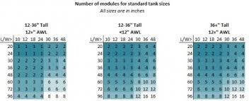 Aquarium Size Chart Aqua Illumination Sol Recommended Aquarium Sizes D D The