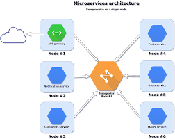 Nodes Moleculer Progressive Microservices Framework For