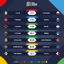"FilGoal (From 🏠) auf Twitter: ""نتائج مباريات اليوم من دوري الأمم الأوروبية…  """