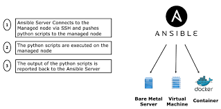 How To Automate Your Network Using Ansible And Napalm Part