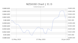 Nzd Vs Usd Chart 8000 Nzd To Usd Exchange Rate Live 5 140 07 Usd New