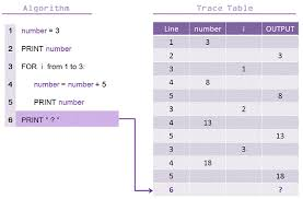 Trace Table For Flow Chart Dry Run Testing Trace Tables 101 Computing