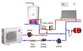 air source heat pump diagram. Plain Heat Air Source Installation Intended Heat Pump Diagram S