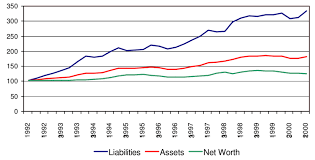 Net Liabilities Assets Liabilities And Net Worth Index 92 1 100 Download