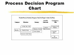 Process Decision Program Chart Pdpc Lecturehub