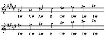 F Major Scale Music Theory And Learn Music
