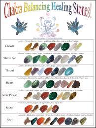Chakra Balancing Healing Stones Chart