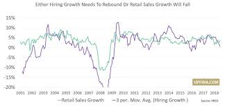 Monthly Retail Sales Chart Hiring Growth Diverges From Retail Sales Growth Upfina