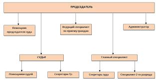 Структура мировых судей  files sudrf ru 1807 user struktura suda Управление по обеспечению деятельности мировых судей
