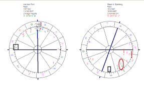 Harrison Ford Natal Chart Astropost Indiana Jones And The Birth Charts Of Steven