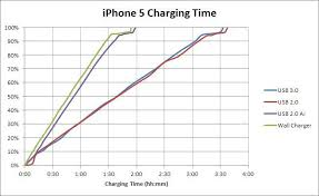 iphone quick charger. although asus says that ai charger will work with all systems and motherboards, this is definitely a your-mileage-may-vary solution. iphone quick