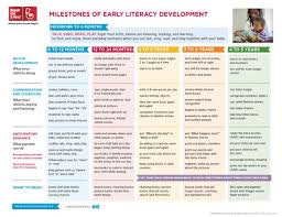 Literacy Milestones Chart Pin By Kacho Zom On Nclex Early Literacy Literacy
