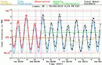Tide Chart Lewes Delaware Delaware Tide Charts Lewes De