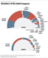 Jewish Members Of Congress A Shrinking Demographic Lgf Pages