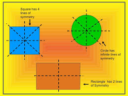 Lines Of Symmetry Powerpoint Line Of Symmetry Ppt Rome Fontanacountryinn Com