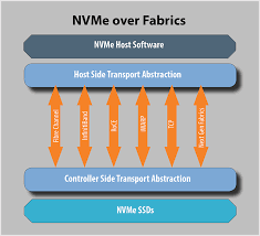 block diagram of nvme over fabrics topology fibre channel specifications define how fc frames